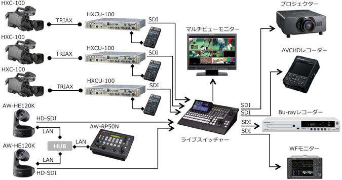 HDカメラシステム システム構築例