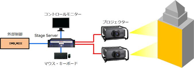 プロジェクションマッピング システム例